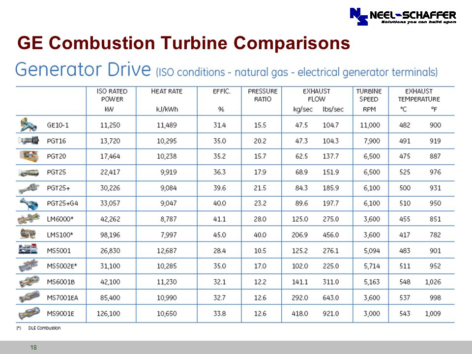 GE Combustion Turbine Comparisons