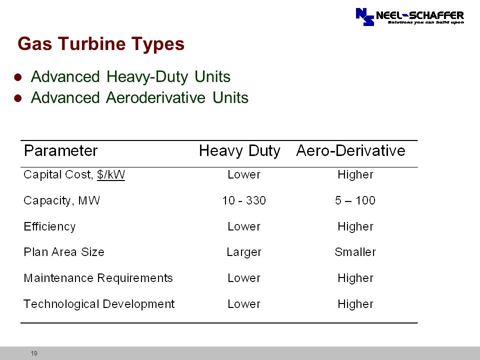 Gas Turbine Types Advanced Heavy-Duty Units
