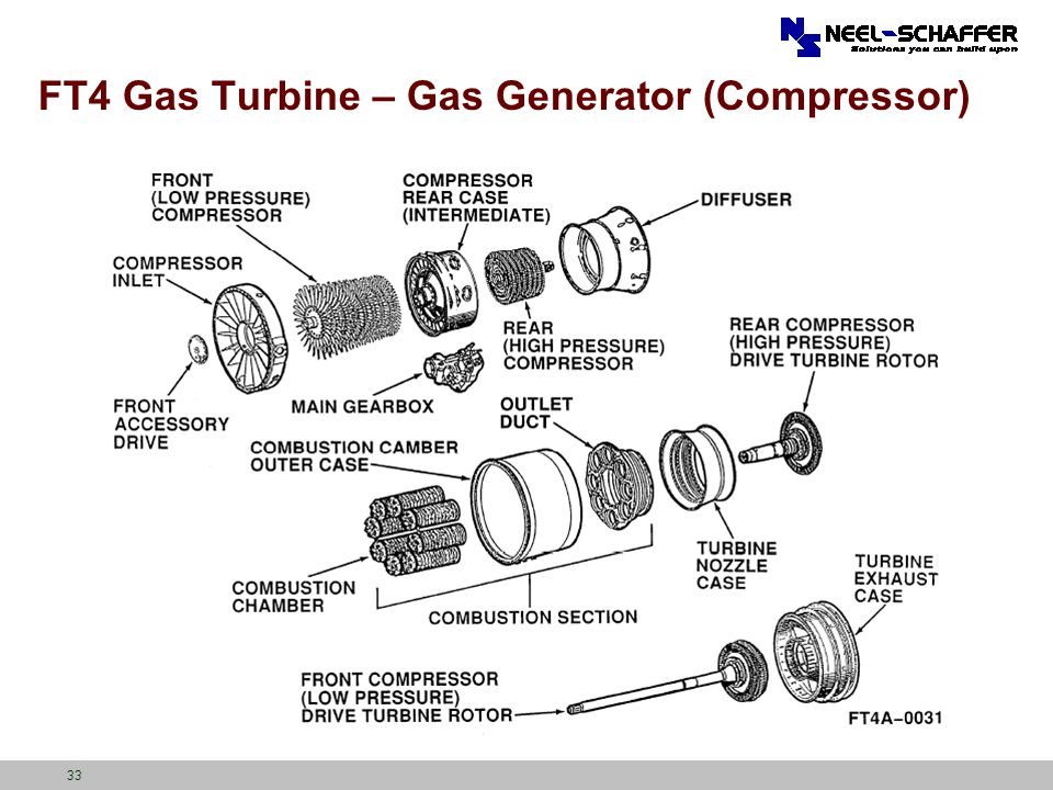 FT4 Gas Turbine – Gas Generator (Compressor)