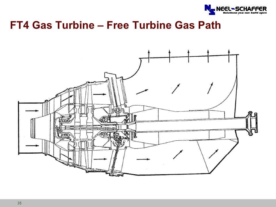 FT4 Gas Turbine – Free Turbine Gas Path