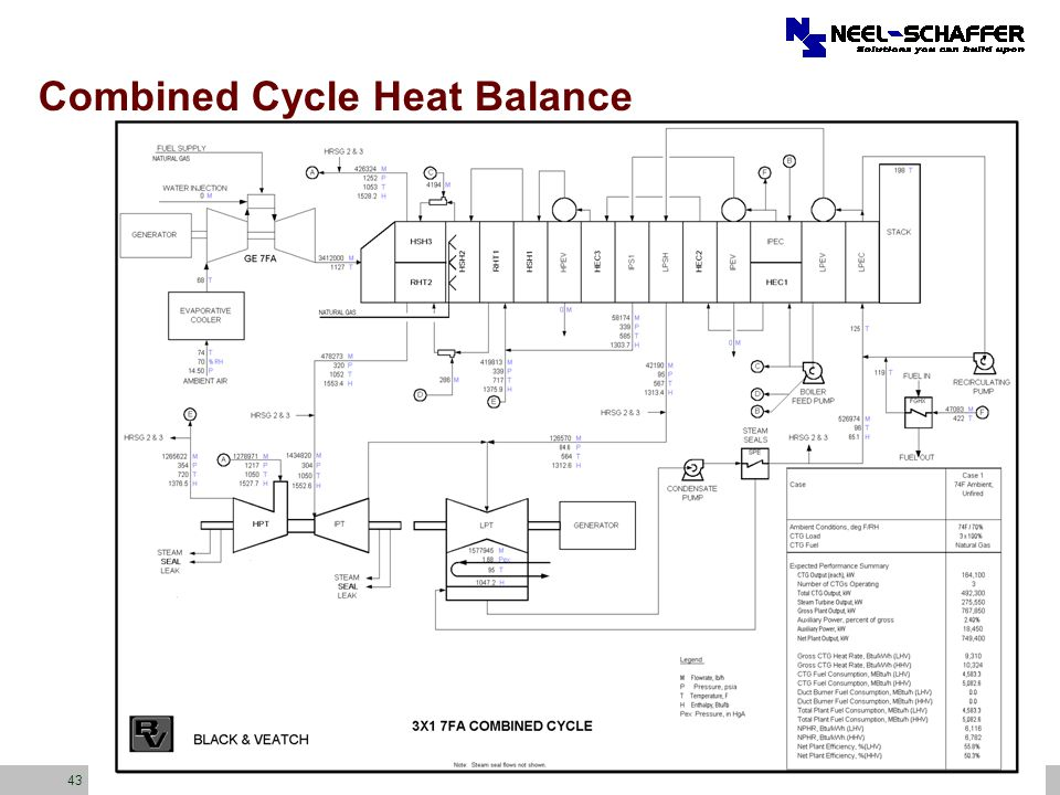 Combined Cycle Heat Balance