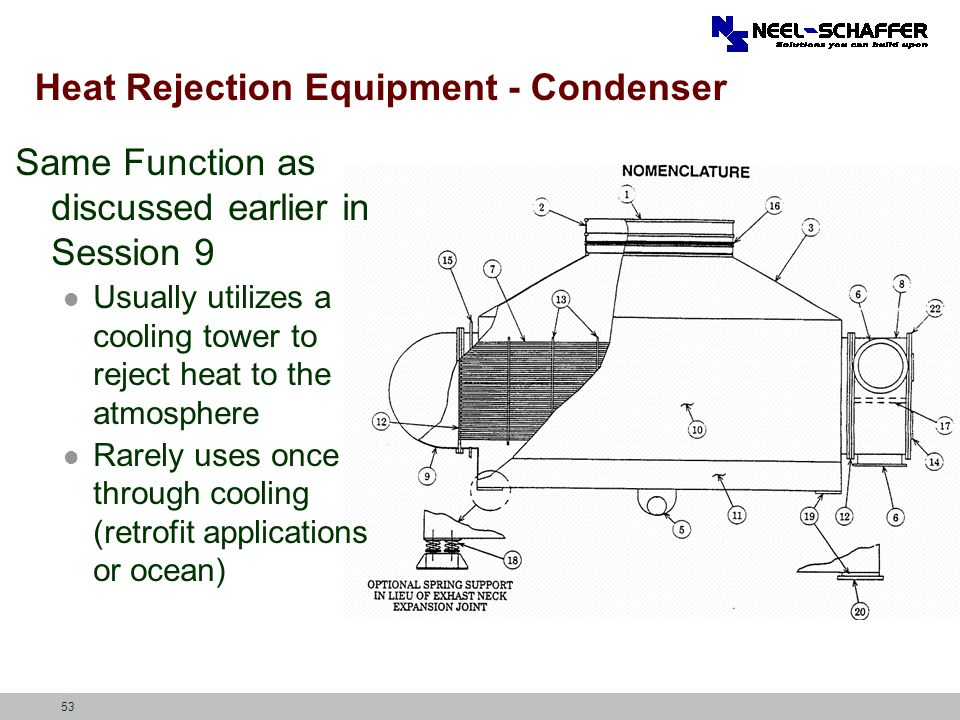 Heat Rejection Equipment - Condenser