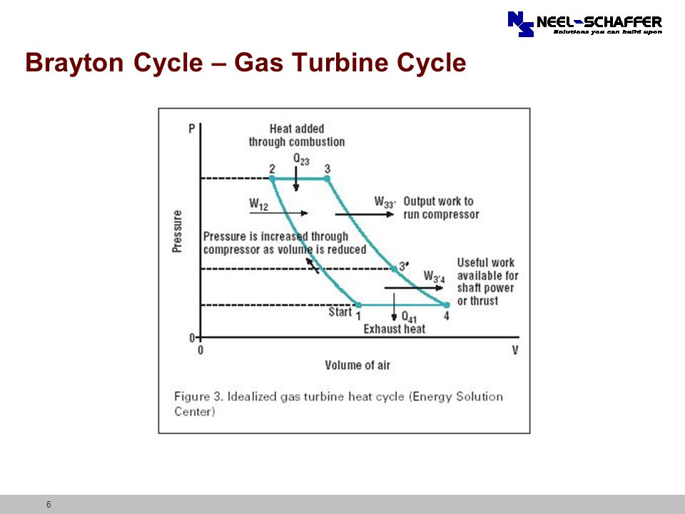 Brayton Cycle – Gas Turbine Cycle