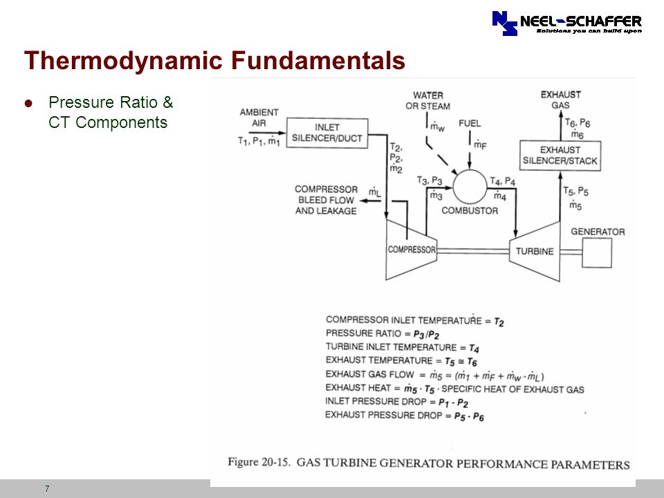 Thermodynamic Fundamentals