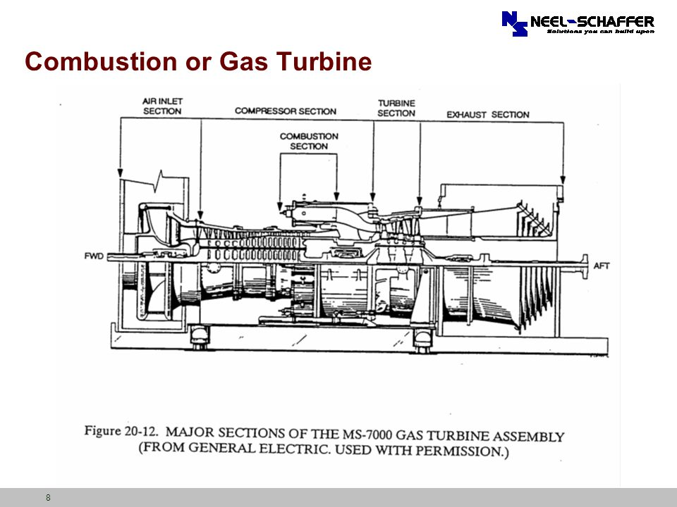 Combustion or Gas Turbine