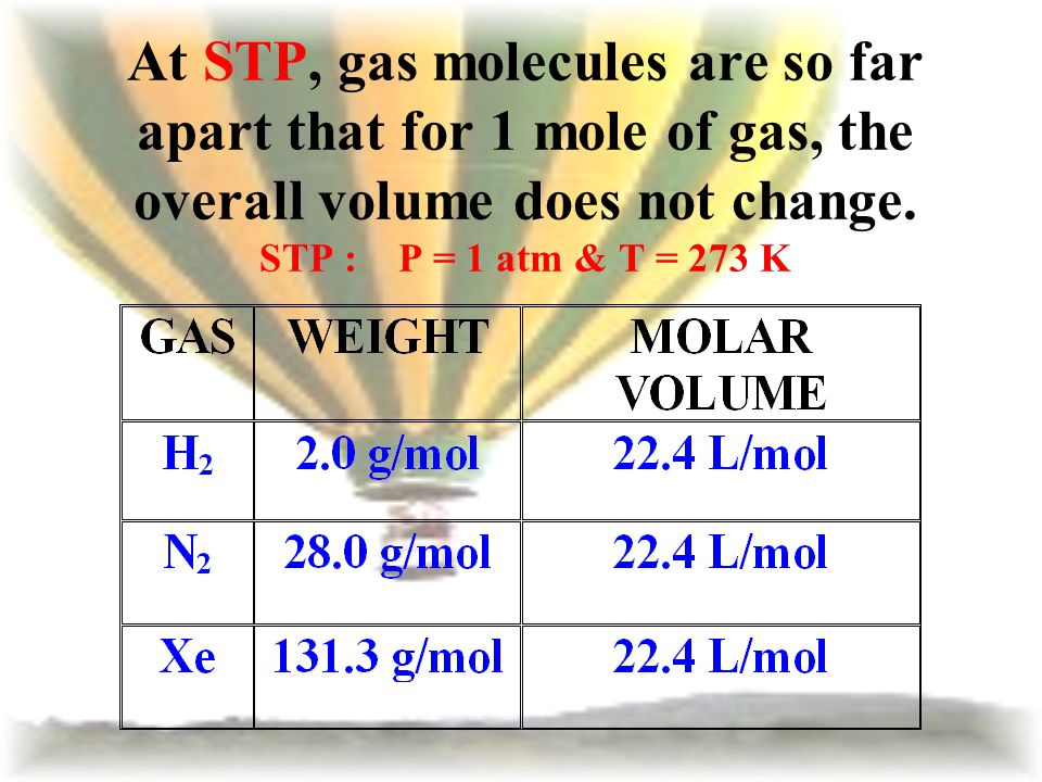 At STP, gas molecules are so far apart that for 1 mole of gas, the overall volume does not change.