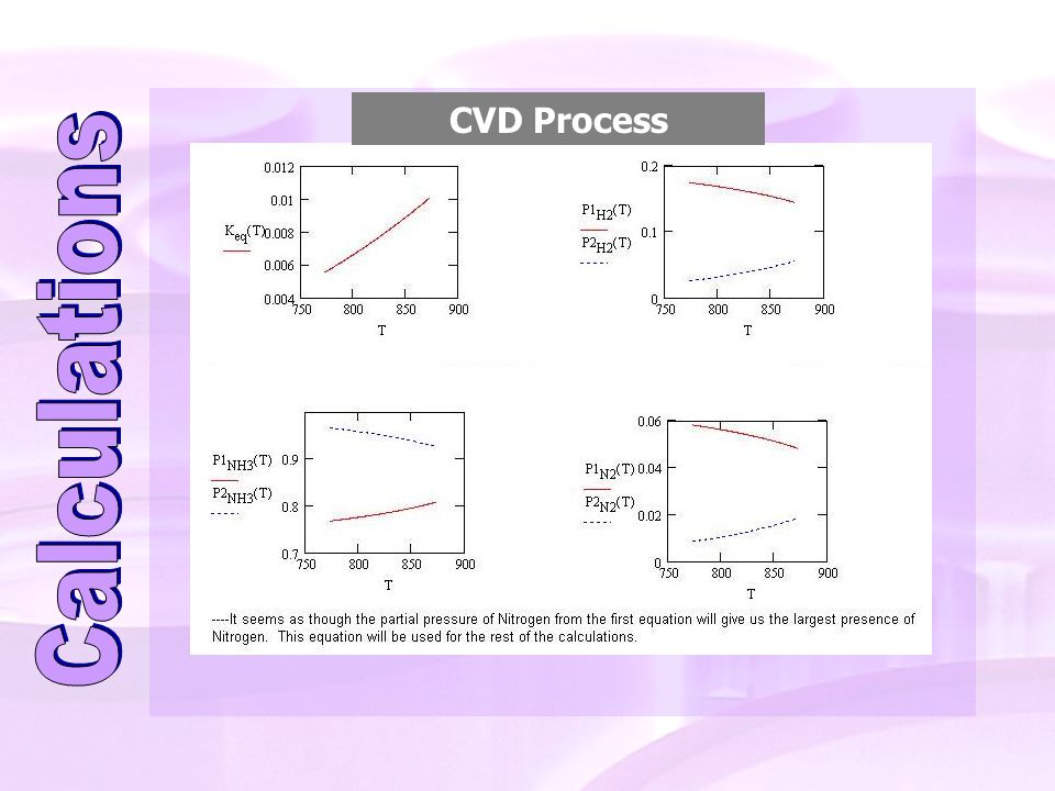 CVD Process Calculations