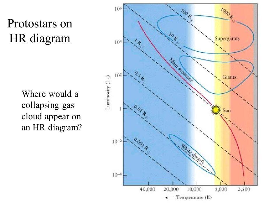 Protostars on HR diagram