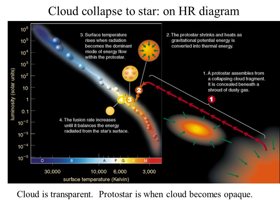 Cloud collapse to star: on HR diagram
