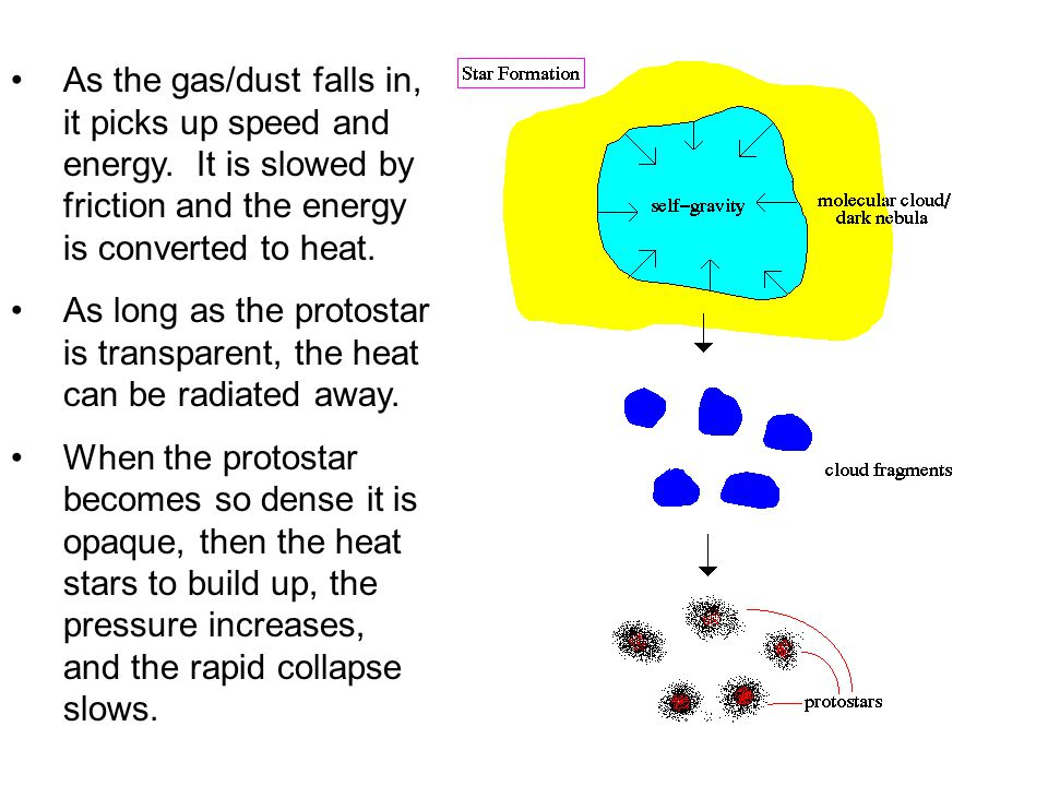 As the gas/dust falls in, it picks up speed and energy