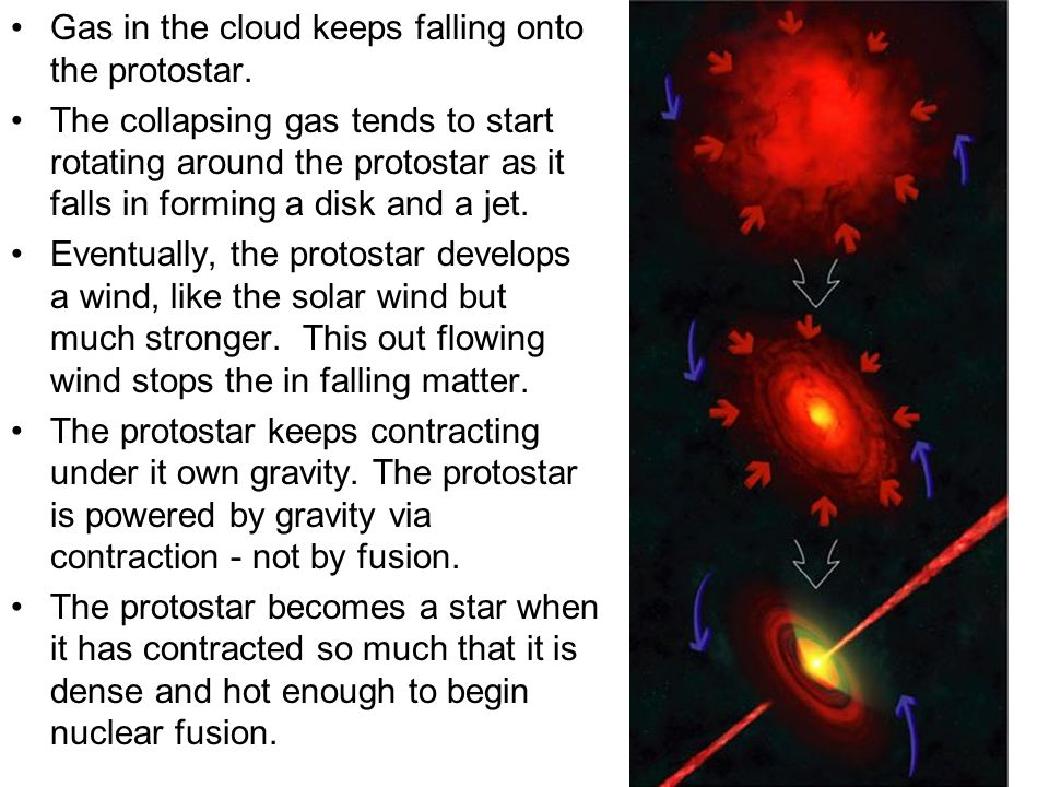 Gas in the cloud keeps falling onto the protostar.