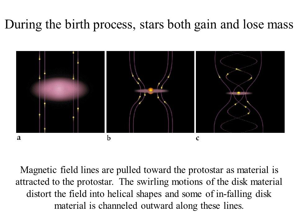 During the birth process, stars both gain and lose mass