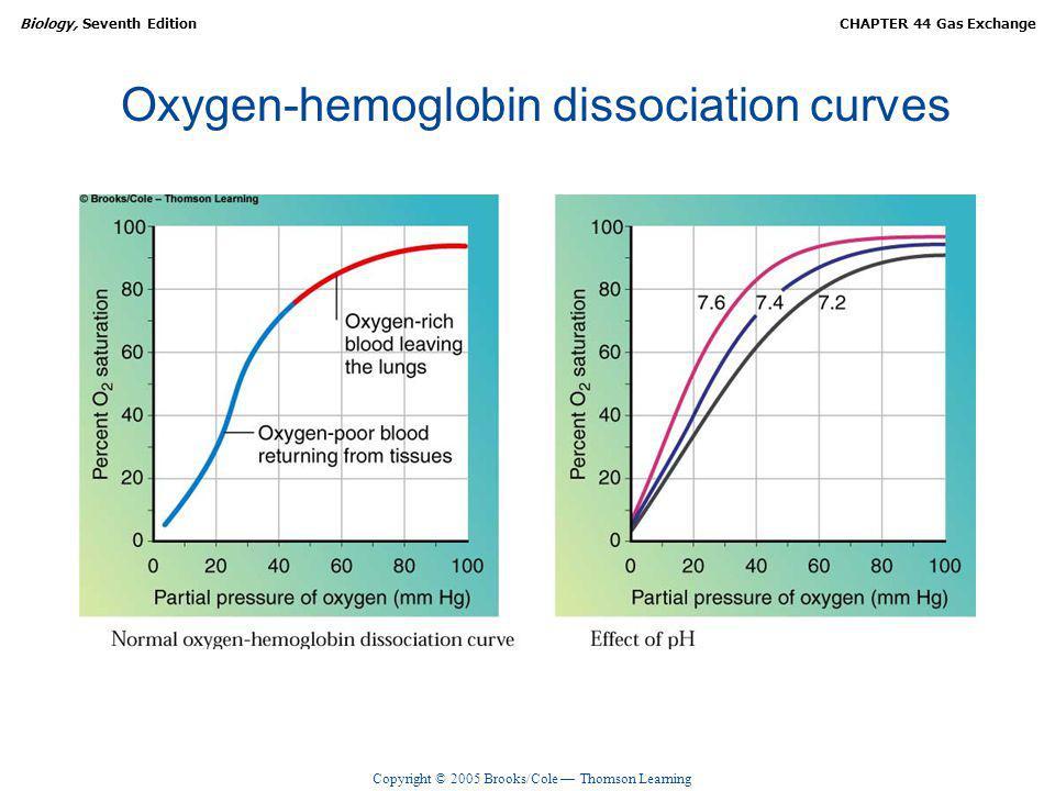 Oxygen-hemoglobin dissociation curves