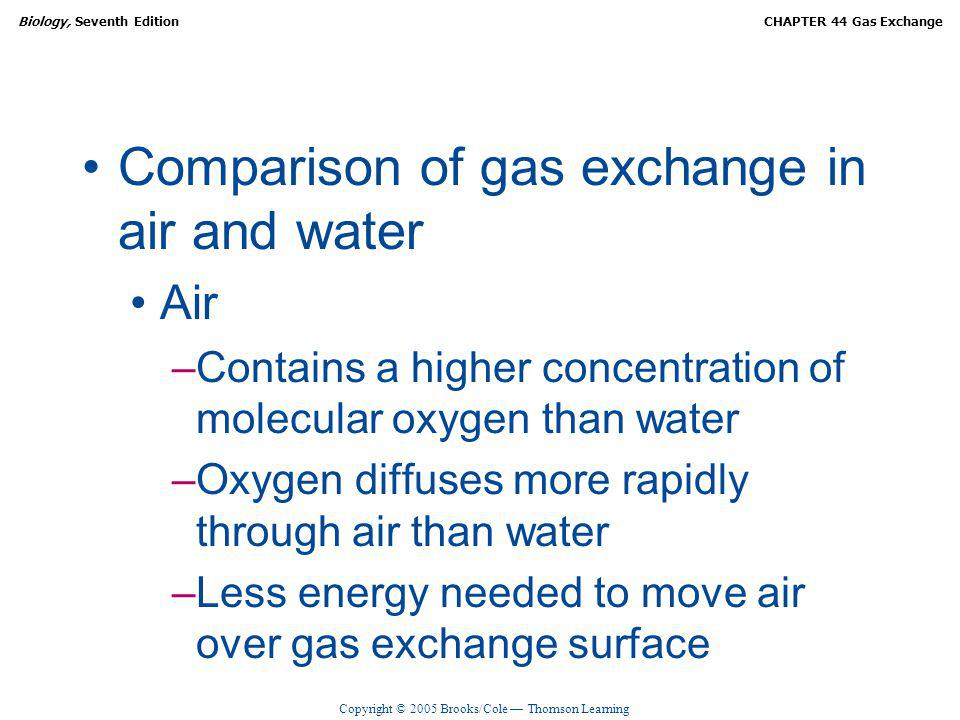 Comparison of gas exchange in air and water