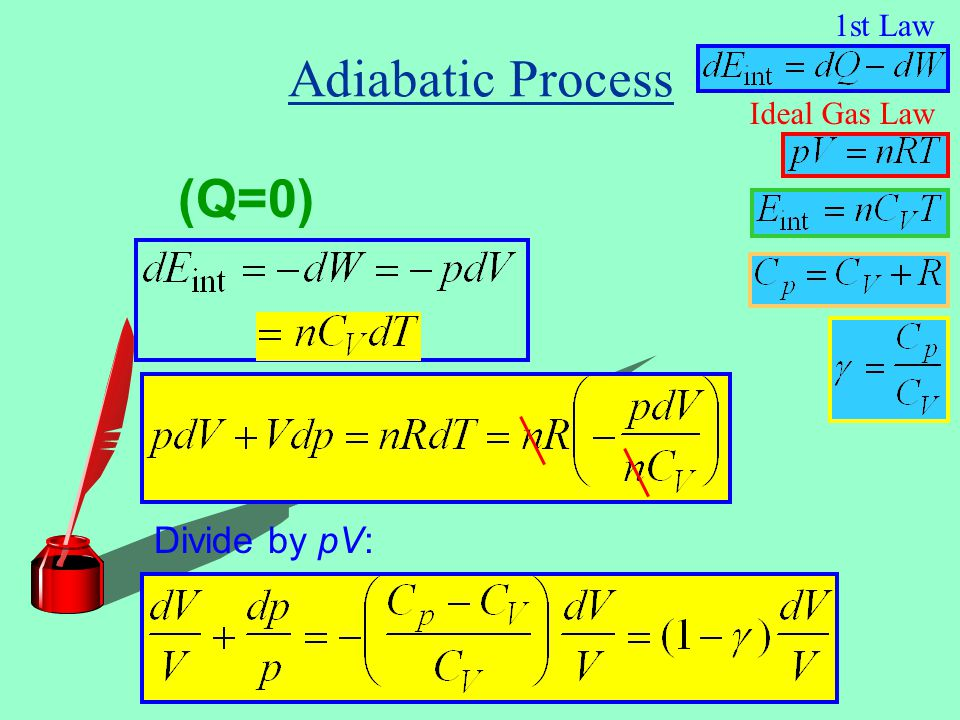 1st Law Adiabatic Process Ideal Gas Law (Q=0) Divide by pV: