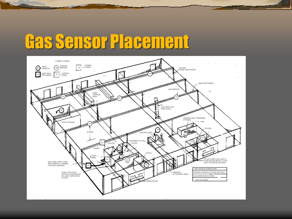 Gas Sensor Placement An example diagram of a warehouse constructed on top of a landfill: Locations of sensors at 14th Avenue Warehouse: