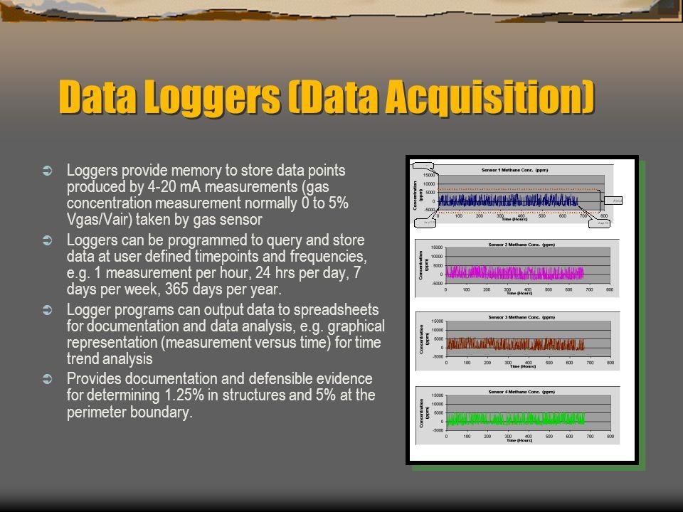 Data Loggers (Data Acquisition)