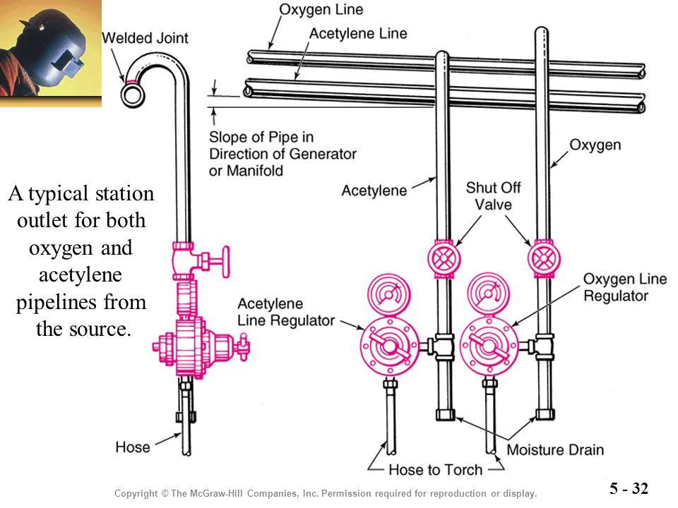 A typical station outlet for both oxygen and acetylene pipelines from the source.
