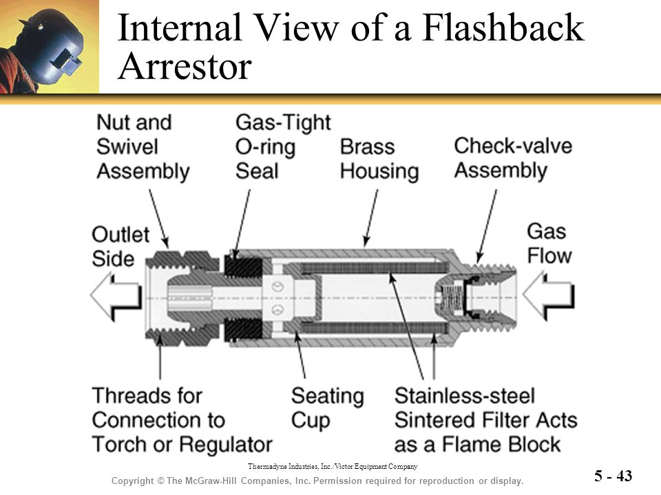 Internal View of a Flashback Arrestor