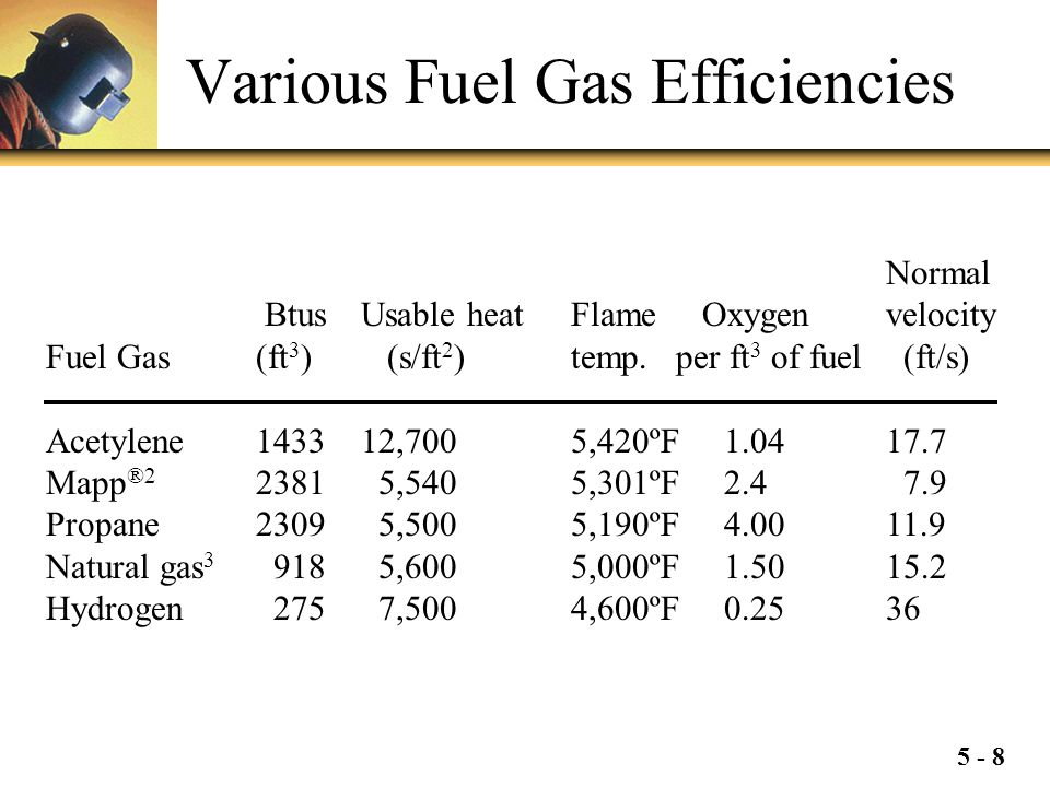 Various Fuel Gas Efficiencies