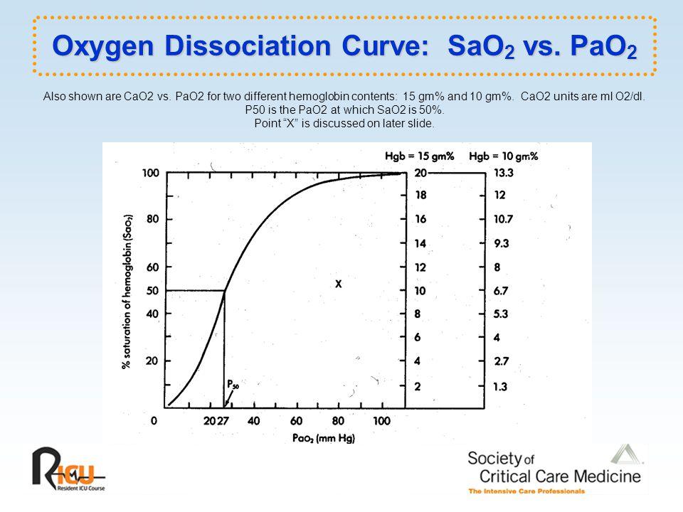 Oxygen Dissociation Curve: SaO2 vs. PaO2