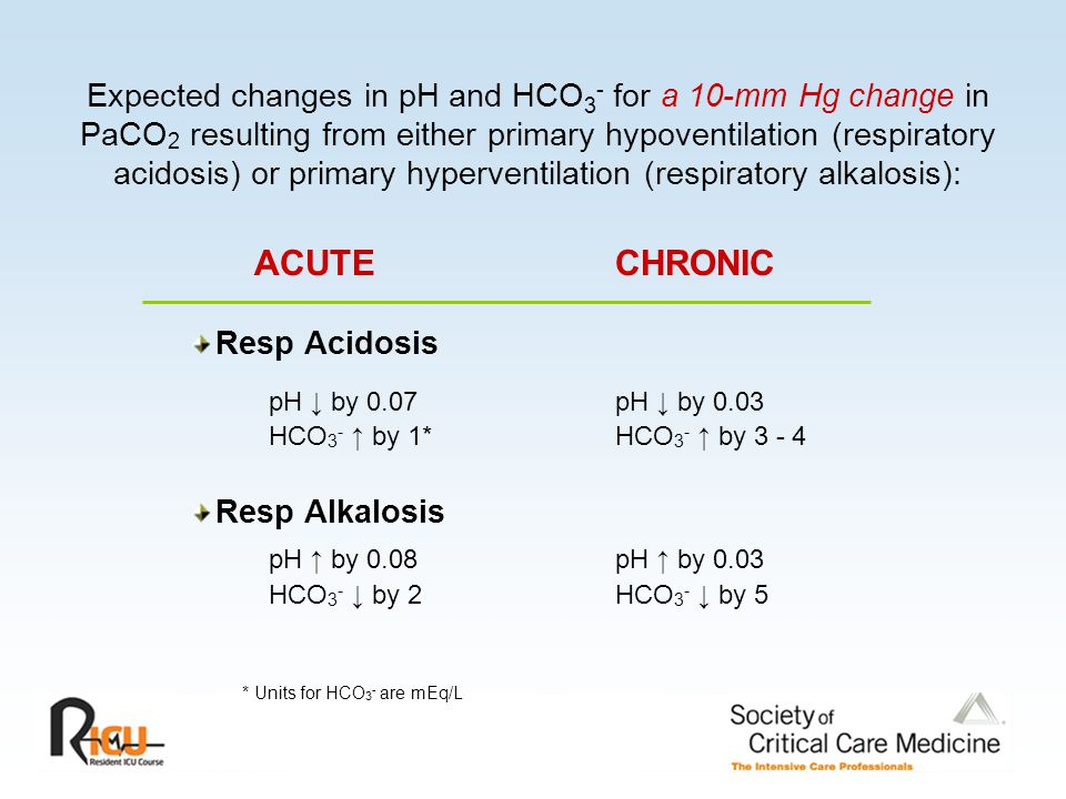 Expected changes in pH and HCO3- for a 10-mm Hg change in PaCO2 resulting from either primary hypoventilation (respiratory acidosis) or primary hyperventilation (respiratory alkalosis):