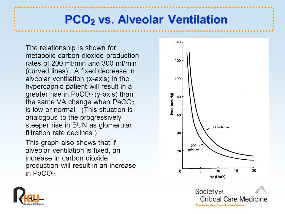 PCO2 vs. Alveolar Ventilation