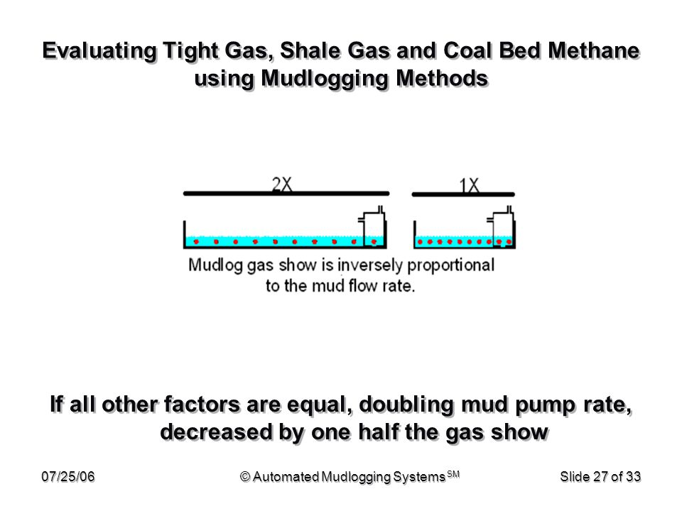 © Automated Mudlogging Systems SM