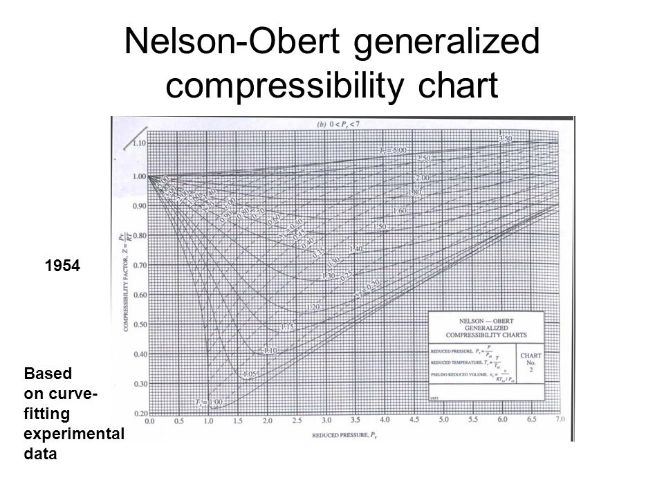 Nelson-Obert generalized compressibility chart
