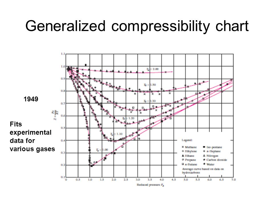 Generalized compressibility chart