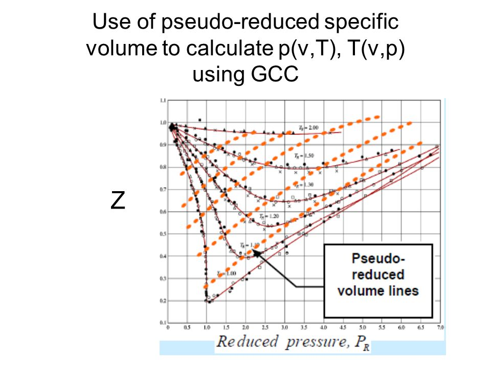 Use of pseudo-reduced specific volume to calculate p(v,T), T(v,p) using GCC