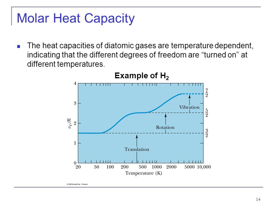 Molar Heat Capacity Example of H2
