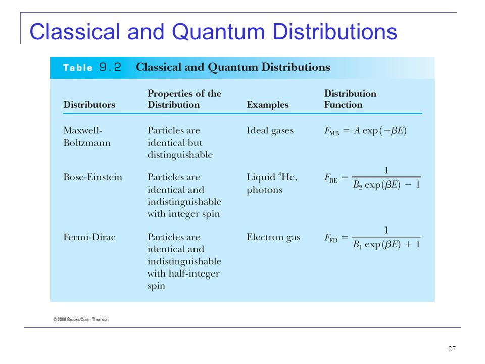 Classical and Quantum Distributions