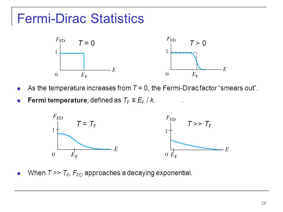 Fermi-Dirac Statistics