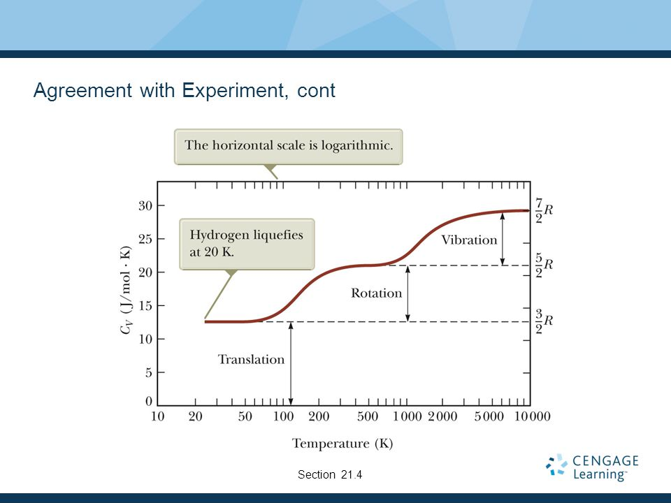 Agreement with Experiment, cont
