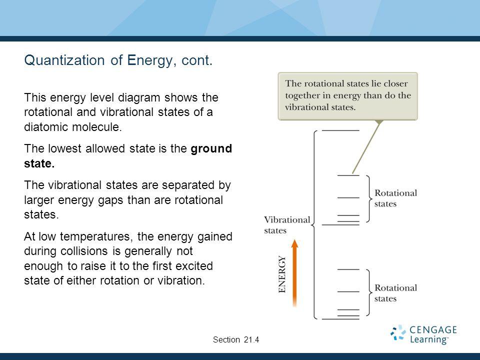 Quantization of Energy, cont.