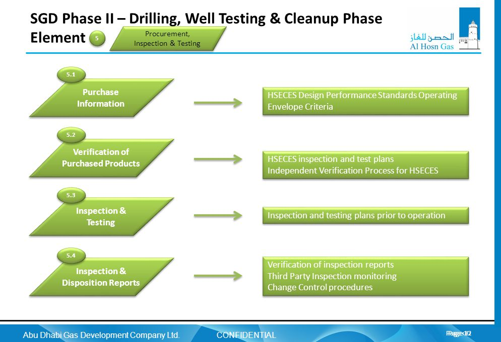 SGD Phase II – Drilling, Well Testing & Cleanup Phase Element