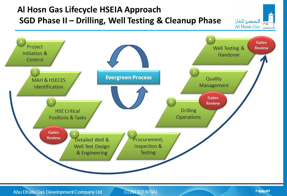 CONFIDENTIAL Al Hosn Gas Lifecycle HSEIA Approach SGD Phase II – Drilling, Well Testing & Cleanup Phase.