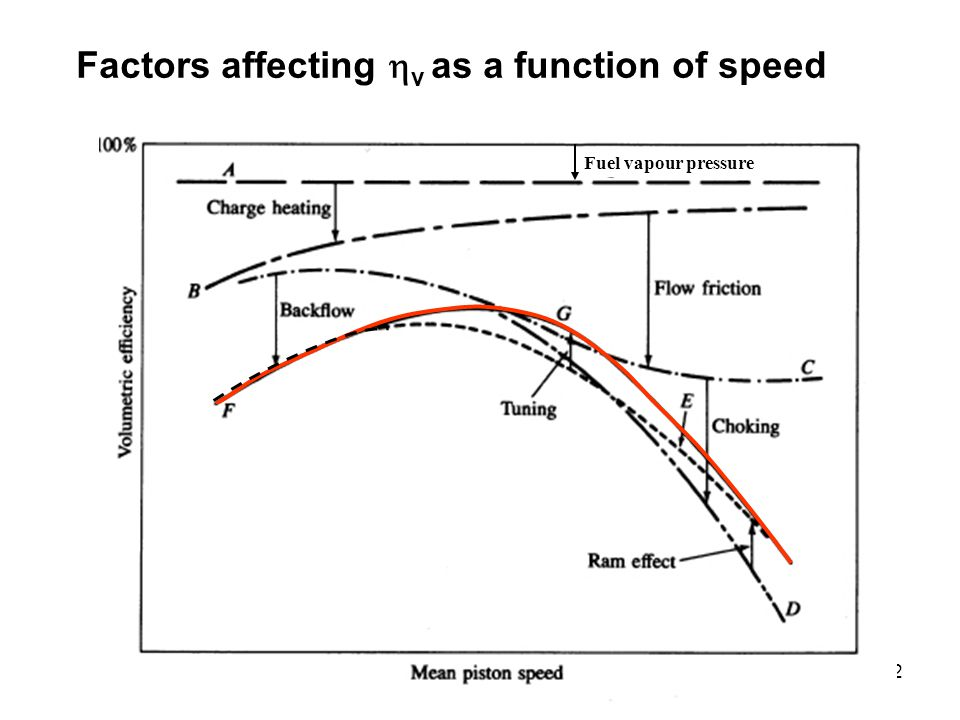 Factors affecting hv as a function of speed