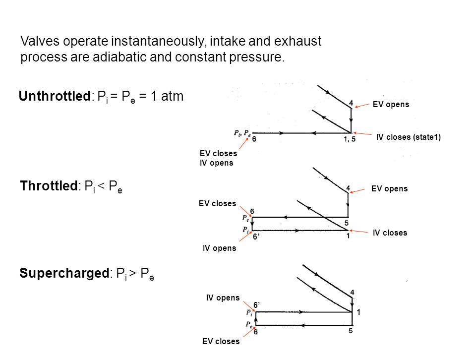 Unthrottled: Pi = Pe = 1 atm