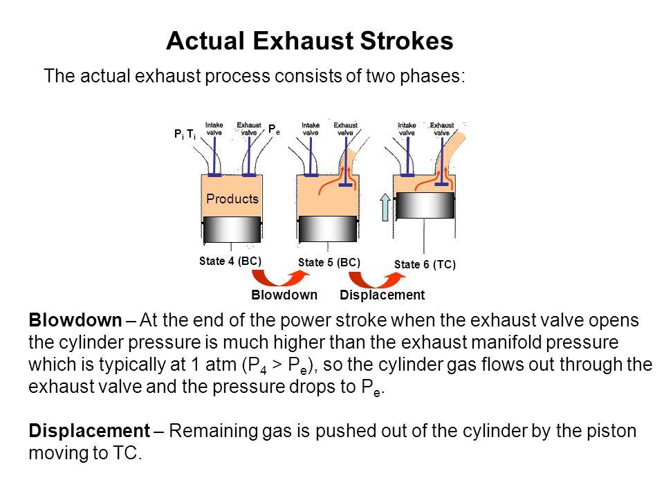 Actual Exhaust Strokes