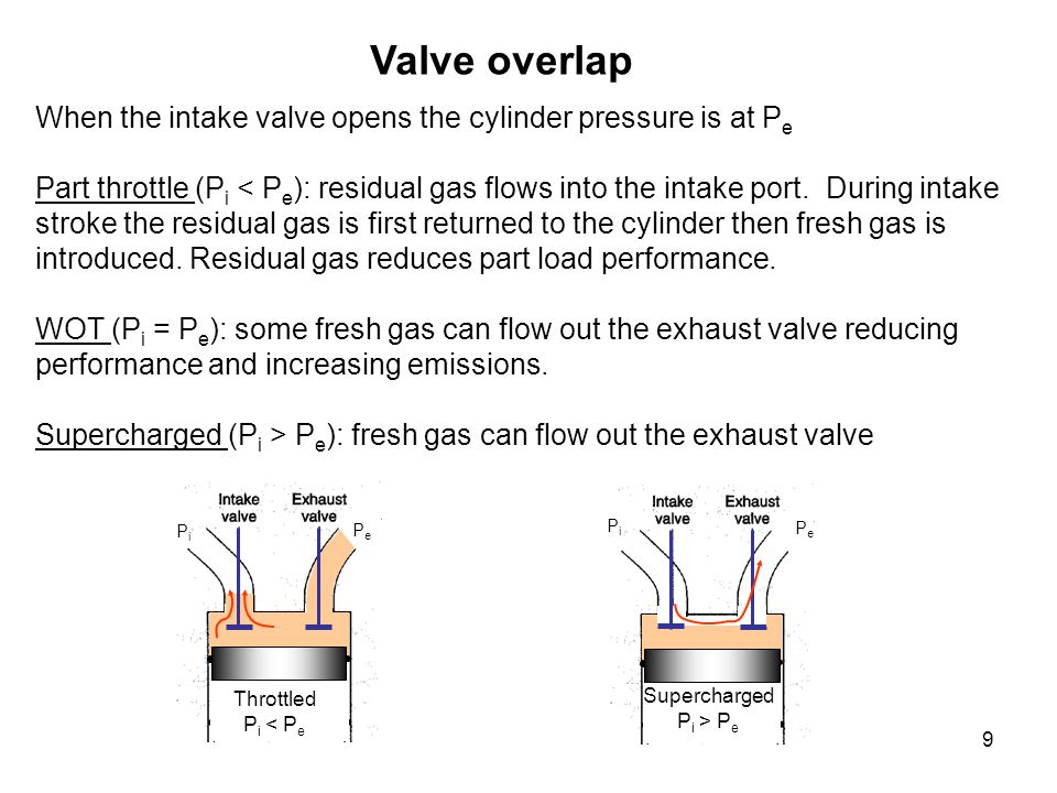 Valve overlap When the intake valve opens the cylinder pressure is at Pe.