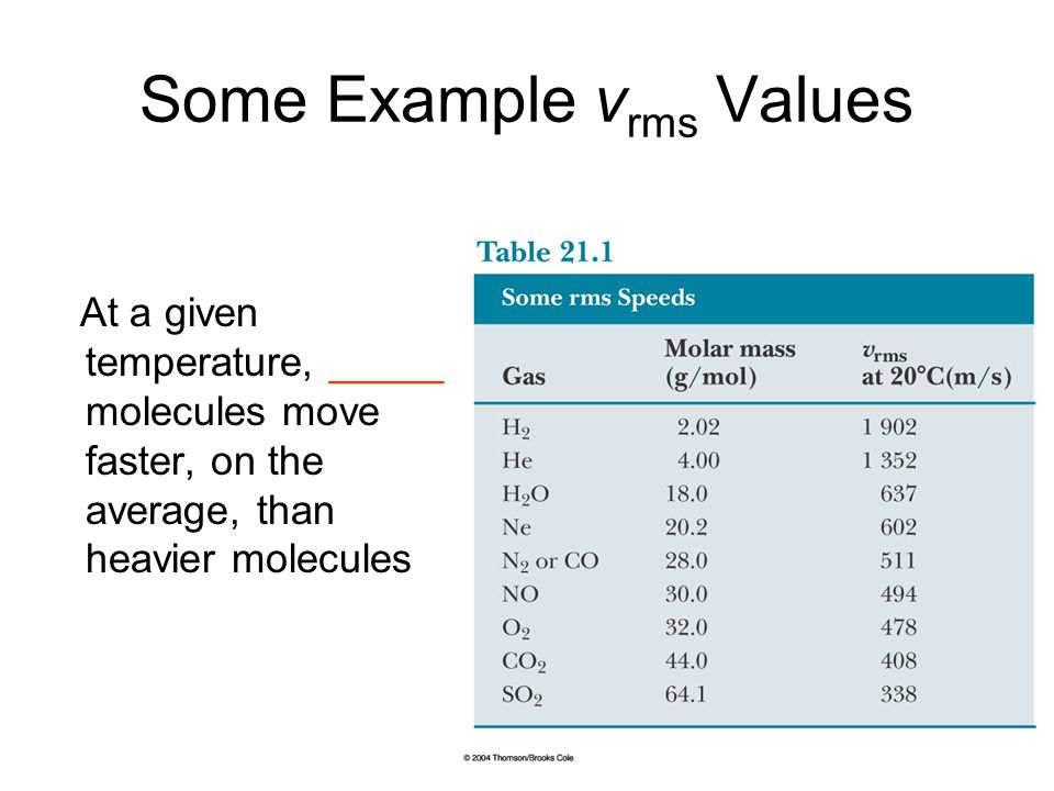 Some Example vrms Values