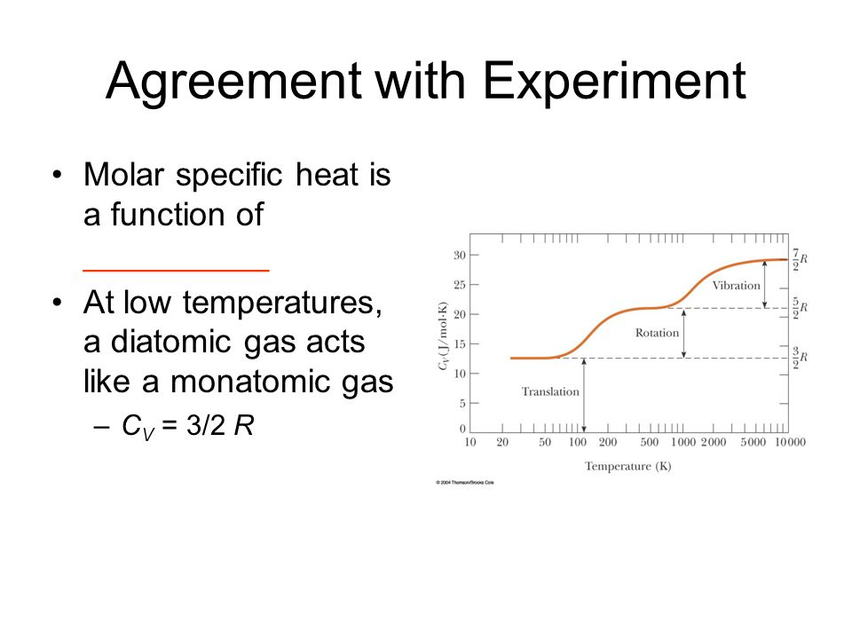 Agreement with Experiment