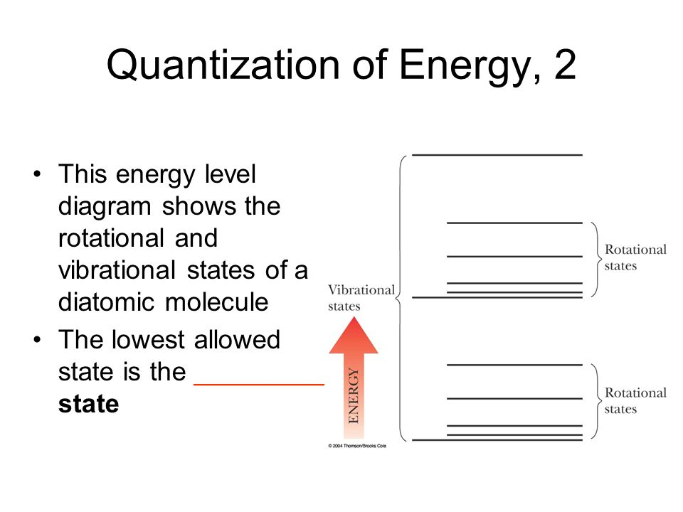 Quantization of Energy, 2