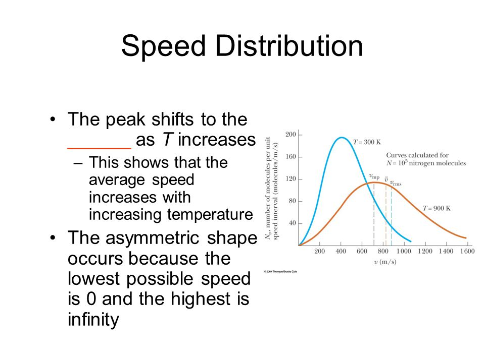 Speed Distribution The peak shifts to the ______ as T increases