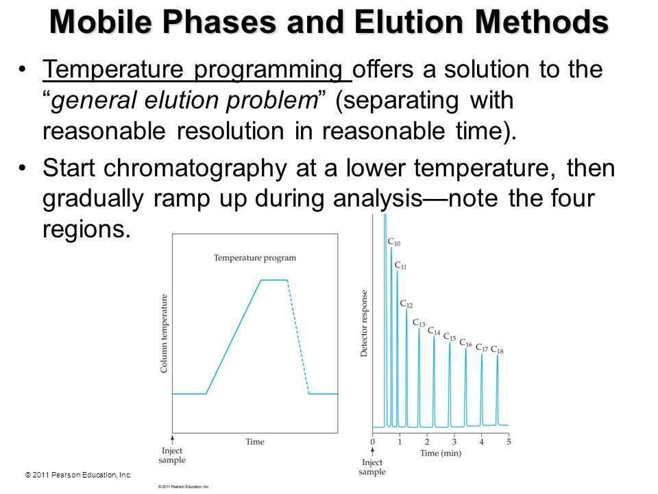 Mobile Phases and Elution Methods