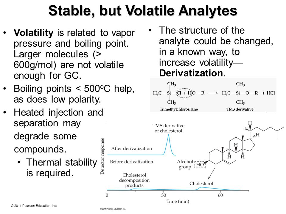 Stable, but Volatile Analytes