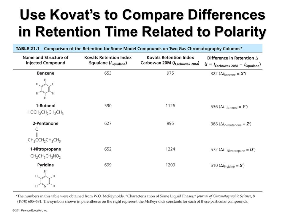 Use Kovat's to Compare Differences in Retention Time Related to Polarity