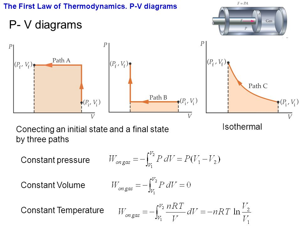 P- V diagrams Isothermal
